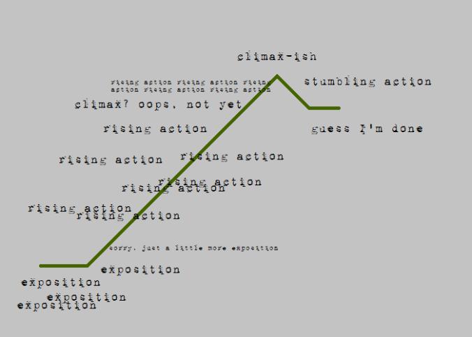plot outline oops
